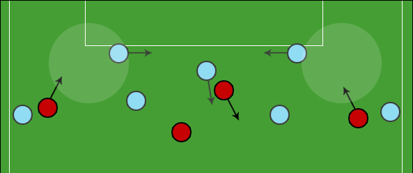 The Deep Lying Box to Box midfielder & the 3-5-2/3-4-3