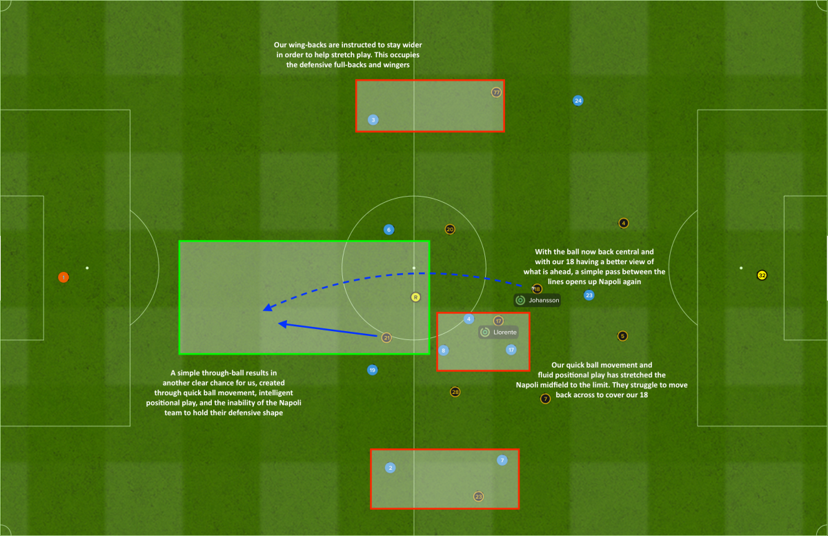 Attacking space created through positional superiority